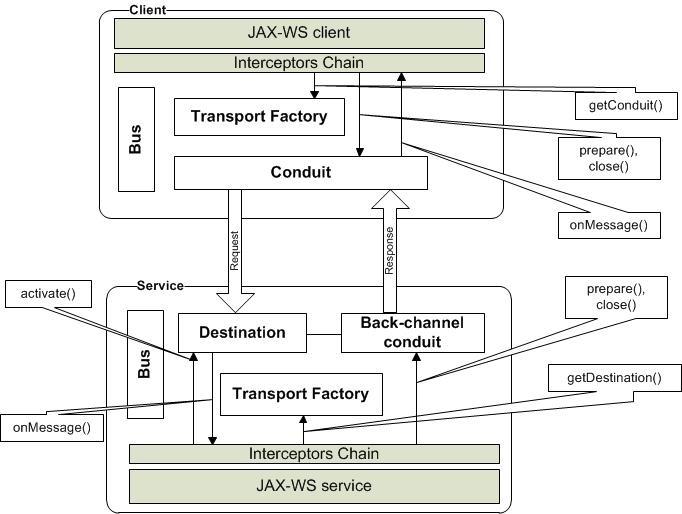 Web services benchresources. Net.