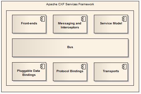 Apache CXF Software Architecture Guide
