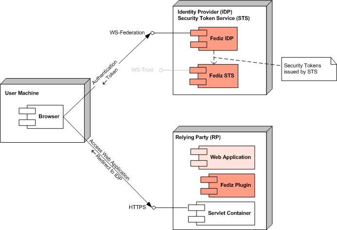 Apache CXF -- Fediz Architecture